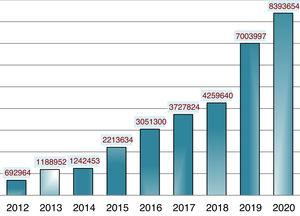 Visibility of Anales de Pediatría: total number of visits (years 2012–2020).