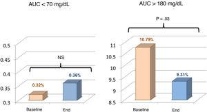 Area under the curve (AUC) < 70 and > 180mg/dL at baseline and at end of study.