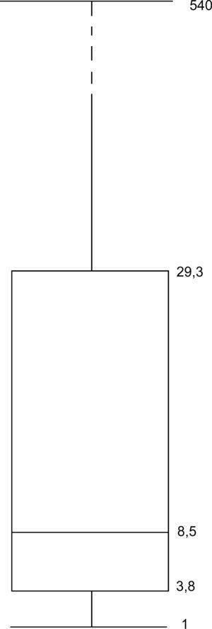 Box-Plot de intervalo de tempo entre cirurgia e complicação (dias).