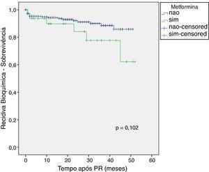 Curva de sobrevivência de Kaplan‐Meier de acordo com o uso de metformina.