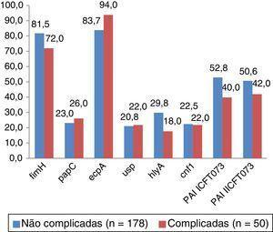 Percentagem de isolados de Escherichia coli, provenientes de cistites não complicadas e cistites complicadas, contendo os genes de virulência estudados fimH, papC, espA, usp, hlyA, cnf1, e as ilhas de patogenicidade PAI ICTF073 e PAI IICFT073.