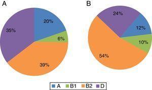 Distribuição dos isolados de Escherichia coli, provenientes de cistites não complicadas (A) e cistites complicadas (B), pelos grupos filogenéticos comensais (A e B1) e patogénicos (B2 e D).