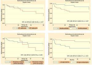 Análise de sobrevivência para determinação de variáveis clínicas, patológicas e cirúrgicas associadas com sobrevivência global de CTUS.