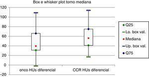 Box e Whisker plots dos ratios de atenuação entre o córtex renal e a lesão tumoral na fase nefrográfica. As caixas representam a amplitude de atenuação entre o percentil 25 ao percentil 75. O ponto vermelho representa as medianas e as barras horizontais de maior espessura os extremos.