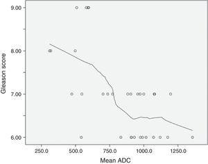 Scatterplot: relationship between Gleason scores and mean ADC.