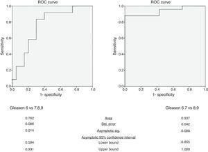 ROC curves of mean ADC in the differentiation of tumors with Gleason score of 6 from those with Gleason score of at least 7 and tumors with Gleason score of 6 and 7 from those with Gleason score of at least 8.