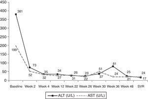 Evolution of aspartate aminotransferases (AST) and alanine aminotransferases (ALT) during 48 weeks of hepatitis C treatment with peg-interferon plus ribavirin; methotrexate was started at week 22, with dose intensification at week 28; at week 30, methotrexate dose was decreased to the initial scheme.