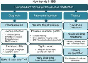 "New trends in IBD: (1) utilization of prognostic factors at diagnosis; (2) the use of a ""treat-to-target"" strategy and new endpoints in patient management; and (3) new drugs, therapeutic drug monitoring and therapy de-escalation."