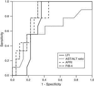 ROC of the LFI, AST/ALT ratio, APRI and FIB-4 for the predicting advanced fibrosis (F≥3).