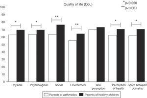 Quality of life assessment using the WHOQOL-BREF questionnaire.