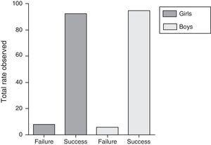 Comparison between the success and failure rates observed in relation to sex.