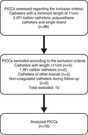 Flowchart of neonatal PICC eligibility.
