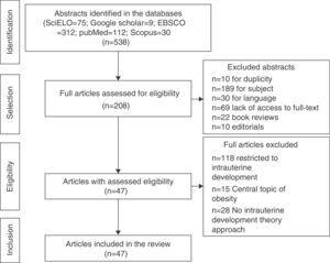Flowchart of article selection for the review.