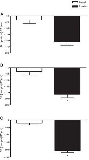 Acute effect of vigorous aerobic exercise on the reaction time (RT) in Phases 1 (A), 2 (B) and 3 (C) of the computerized Stroop Test (Testinpacs®). Split-Plot Anova adjusted for chronological age was applied in the intra- and inter-comparisons between conditions (2×2). The delta data (Δ=post–pre) are shown as mean and standard error. *p<0.001; pre×post.