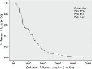 Kaplan–Meier curve with the estimate of the total time of outpatient follow-up of preterm infants (n=103). Viçosa-MG, 2010–2015. It can be observed that 50% of preterm infants were followed until 11 months of corrected age. The 25th and 75th percentiles are also demonstrated.