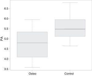 Comparison of the phase angle (PA) data between the groups of patients with osteogenesis imperfecta (=osteo) and children in the control group (=control).