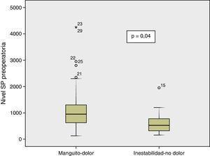 Valores plasmáticos de SP preoperatoria.