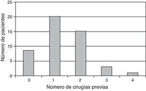 Número de cirugías previas que han tenido los 50 pacientes incluidos en el seguimiento.