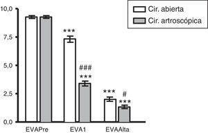 Evaluación del dolor mediante la escala EVA, antes de la intervención (EVAPRE), al cabo de una semana después de la intervención (EVA1) y al alta (EVAALTA), en pacientes operados de epicondilitis lateral por cirugía abierta o cirugía artroscópica. Los datos se expresan como media±EEM de 15 pacientes. *** P<0,001 significativamente diferente respecto de su correspondiente valor preoperatorio; # P<0,05; ### P<0,001 significativamente diferente respecto de su correspondiente valor en el grupo de cirugía abierta.