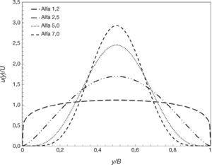Perfiles transversales de velocidades medias en la vertical obtenidos variando los valores de los coeficientes α = β en la ecuación (2)<span class=