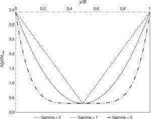 Distribuciones transversales de profundidades obtenidas utilizando distintos valores del parámetro <span class=