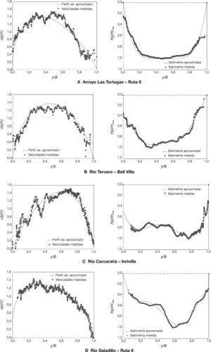Aproximaciones del perfil de velocidades medias y batimetrías: (A) Arroyo Las Tortugas, Q = 24,22 m3/s; (B) Río Tercero-Bell Ville, Q = 29,11 m3/s; (C) Río Carcarañá–Inriville, Q = 74,62 m3/s; y (D) Río Saladillo, Q = 25,53 m3/s<span class=