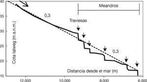 . Perfil longitudinal del río antes de la intervención, escalonado por traviesas que denuncian una erosión general (veáse la pendiente media de 0,35%). Se señala la parte superior de la intervención a lo largo de un tramo equivalente a 3km (Montcada), cuya planta se da en la Figura 5 . La abscisa tiene origen en el mar.