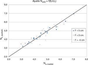 Puntos experimentales para el ajuste de las funciones potenciales del número de estabilidad Ns50t = f(S,Ir,L) considerando todos los francobordos (F).