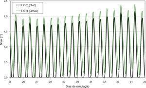 . Influência da vazão fluvial nos níveis no interior da planície de Macapá. Resultados das simulações: EXP3 (sem vazão) e EXP4 (vazão máxima).