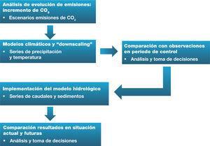 Esquema de la metodología seguida en este trabajo para el análisis del impacto del cambio climático.