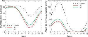 Comparación de los valores medios mensuales para los tres escenarios climáticos del contenido de humedad del suelo como porcentaje de saturación (izquierda) y del manto de nieve en altura equivalente de agua (derecha).