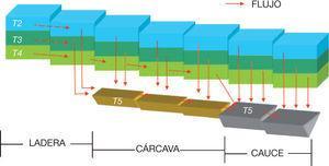 Esquema de las conexiones horizontales en el modelo TETIS v8, con división en laderas, cárcavas y cauces.