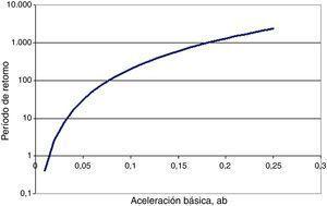 Aceleración sísmica básica en función de período de retorno.