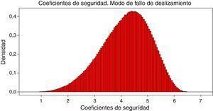 Histograma de coeficientes de seguridad mínimos obtenidos en una vida útil.