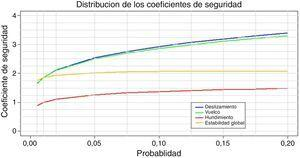 Percentiles de los coeficientes de seguridad mínimos simulados.