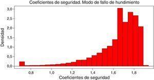 Histograma de coeficientes de seguridad mínimos en una vida útil.