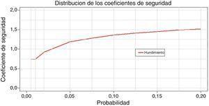 Percentiles del coeficiente de seguridad mínimo simulado.