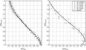 Autosimilitud de los perfiles transversales para el CASO1 y curva polinómica de ajuste.