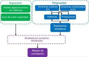 Diagrama de flujo de la metodología propuesta.