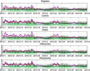 Reconstrucción histórica de la serie temporal de CI en el periodo de enero a marzo de 2014 en puntos cercanos a la costa de Vegadeo, Luarca, Avilés, Villaviciosa y Ribadesella. La línea azul corresponde a la MM, la línea verde a la MA, la línea roja a la Hs, la línea magenta al Ru y la línea negra punteada a la CI.