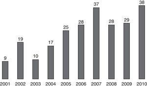 Annual distribution of surgeries performed for mandibular fracture between 2001 and 2010.