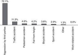 Distribution of patients operated for mandibular fracture sorted by trauma aetiology between 2001 and 2010.