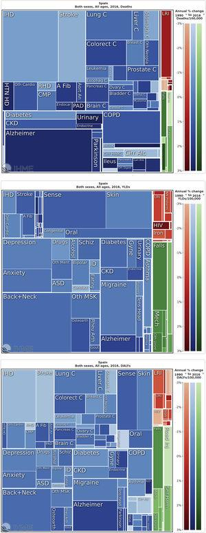Treemap of Spain 2016 causes of death (a), YLDs (b), and DALYs (c).