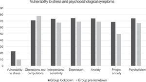 Mean scores of the subdomains of psychopathological symptoms (SCL-90-R) that showed statistically significant differences between both groups.
