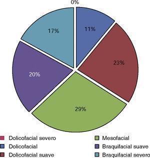 Biotipos faciales de la población analizada según VERT. Fuente: Directa.