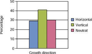 Growth direction.