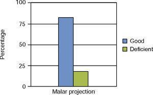 Malar projection.