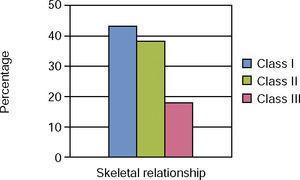 Skeletal relationship.