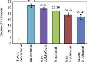 Mean lower incisor inclination in each facial biotype subgroup. Source: Direct.