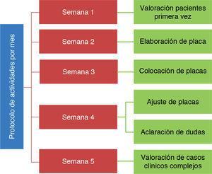 Protocolo de actividades por mes que se realiza en el Hospital Infantil de México «Federico Gómez».